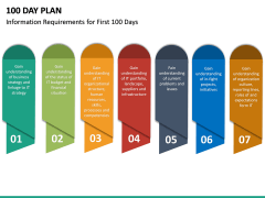 100 Day Plan PPT Slide 33