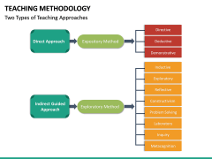 Teaching Methodogy PPT Slide 21