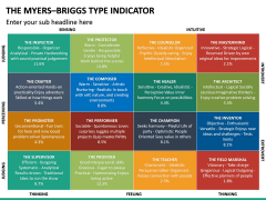 Myers Briggs Type Indicator PPT Slide 20