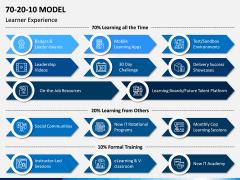 70 20 10 Model PPT Slide 7