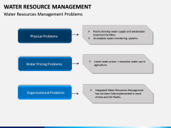 Water Resource Management PPT slide 7