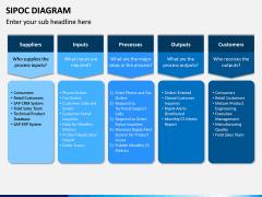 SIPOC diagram PPT slide 7