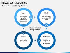 Human Centered Design PPT Slide 5