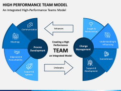 High Performance Team Model PPT Slide 1