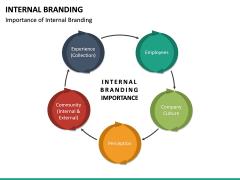 Internal Branding PPT Slide 27