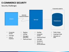 E-commerce Security PPT Slide 12