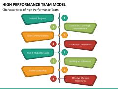 High Performance Team Model PPT Slide 24