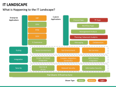 IT Landscape PPT Slide 18