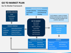 Go To Market Plan (GTM Plan) PPT Slide 18