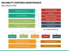 Reliability Centered Maintenance PPT Slide 19