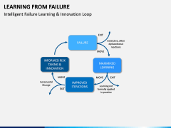 Learning from Failure PPT Slide 6