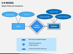 E-R Model PPT Slide 11