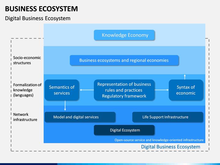 Business Ecosystem Diagram