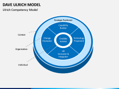 Dave Ulrich HR Model PPT Slide 4