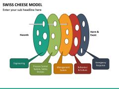 Swiss Cheese Model PPT Slide 24