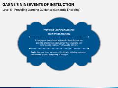 Gagne's Nine Events of Instruction PPT Slide 11
