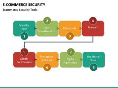 E-commerce Security PPT Slide 22