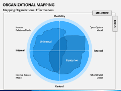 Organizational Mapping PPT Slide 7