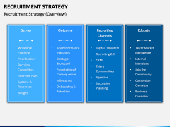 Recruitment Strategy PPT Slide 3