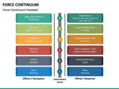 Force Continuum PPT Slide 14