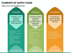 Elements of Supply Chain PPT Slide 16