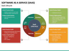Software as a Service (SaaS) PPT Slide 28