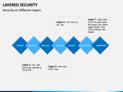 Layered Security PPT slide 4