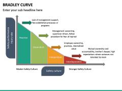 Bradley Curve PPT Slide 15