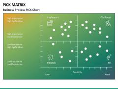 PICK Matrix PPT Slide 13