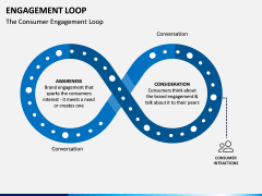 Engagement Loop PPT Slide 3