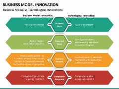 Business Model Innovation PPT Slide 39