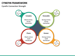 Cynefin Framework PPT Slide 10