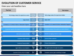 Evolution of Customer Service PPT Slide 9