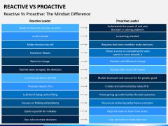 Reactive Proactive PPT Slide 15