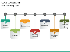 Lean Leadership PPT Slide 30