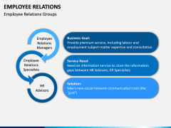 Employee Relations PPT Slide 14