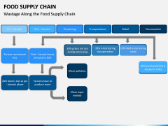 Food Supply Chain PPT slide 10