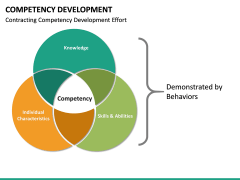 Competency Development PPT slide 25