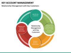 Key Account Management PPT Slide 44