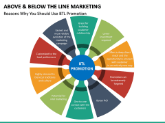 Above and Below the Line Marketing PPT Slide 27