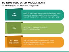 ISO 22000 PPT Slide 28