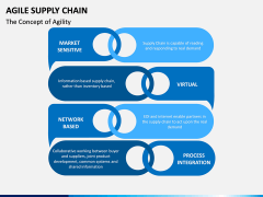 Agile Supply Chain PPT Slide 4