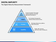 Digital Maturity PPT Slide 16