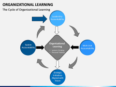 Organizational Learning PPT Slide 7