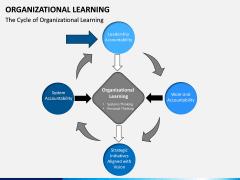 Organizational Learning PPT Slide 7