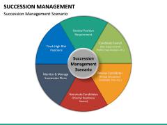 Succession Management PPT Slide 23