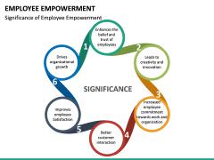 Employee Empowerment PPT Slide 23
