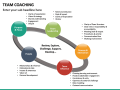 Team Coaching PPT slide 29