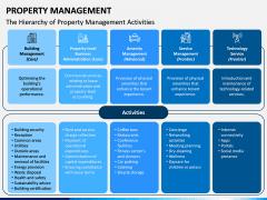 Property Management PPT Slide 5