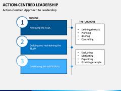 Action Centred Leadership PPT Slide 4